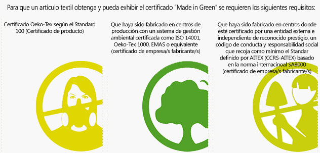 Cortinas ecológicas. Certificación Made in Green.